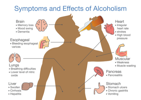 Symptoms and effects of alcoholism patient